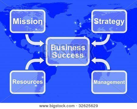 Diagrama de sucesso comercial, mostrando os recursos de missão, estratégia e gestão