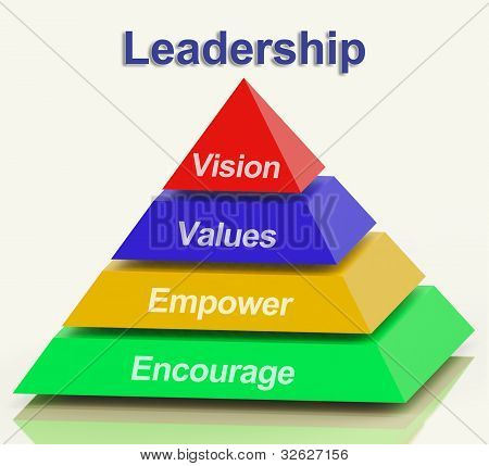 Leadership Pyramid Shows Vision Values Empowerment and Encouragement