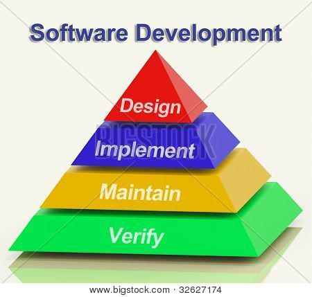 Software Development Pyramid Having Design Implement Maintain And Verify