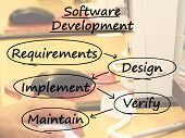 Software Development Diagram Showing Design Implement Maintain And Verify