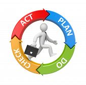 picture of plan-do-check-act  - Plan Do Check Act diagram with running businessman - JPG