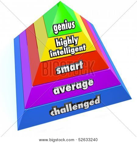 A pyramid of steps reading Genius, Highly Intelligent, Smart, Average and Challenged to represent intelligence levels of people, measuring their iq or other indicators of knowledge and skills
