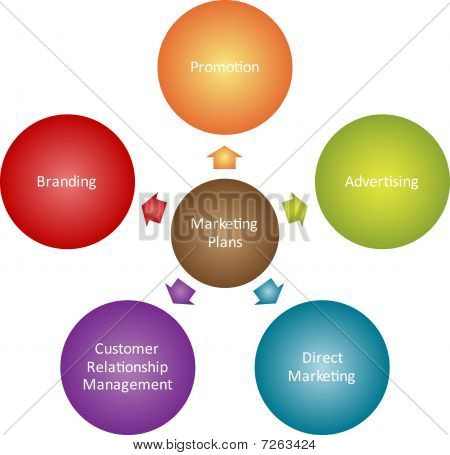Diagrama de negocios de planes de marketing
