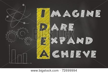 Acronym Of Idea Over Black Chalkboard