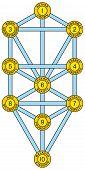picture of hebrew  - Tree of Life with the ten Sephirot of the Hebrew Kabbalah - JPG