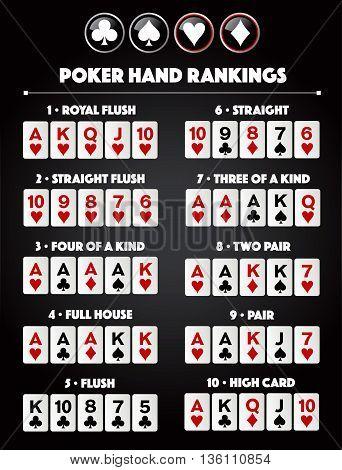 Poker hand rankings symbol combination set vector version