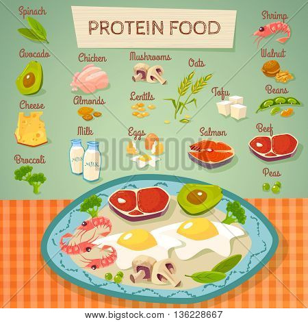 Protein rich food flat poster with meat eggs dairy and vegetables raw and cooked abstract vector illustration