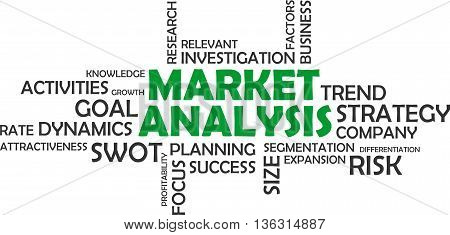 A word cloud of market analysis related items
