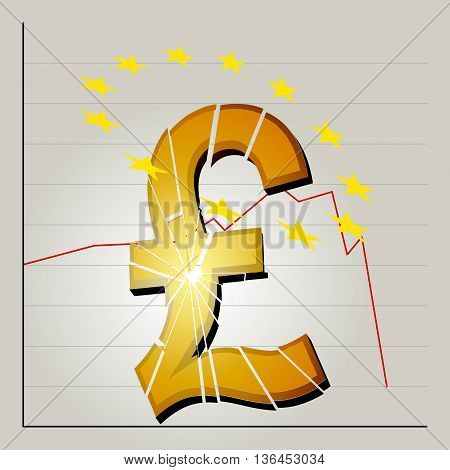 Broken British Pound Symbol and Yellow Stars Over the Top on Stock Exchange Graphic Background