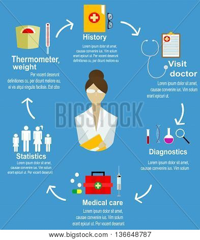 Infographic banner of step for patient to see doctor policing at hospital. Health care concept