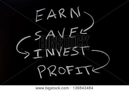 investment concept- earn, save, invest, profit cycle