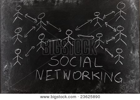 Social networking concept hand written on blackboard