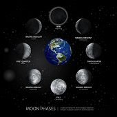Movements Of The Moon Phases Realistic Vector Illustration poster
