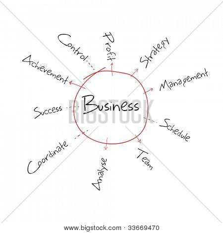 illustration of hand drawn sketch of business diagram
