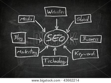 Blackboard Seo Concept