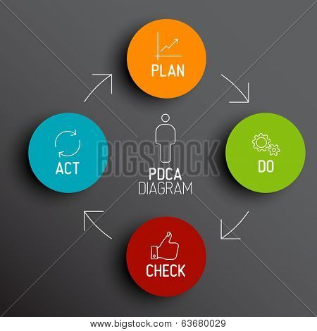 Vector dark  PDCA (Plan Do Check Act) diagram / schema