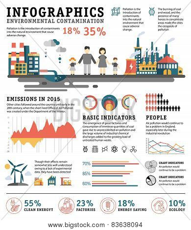 Infographics pollution, urban landscape, bad ecology, flat style vector