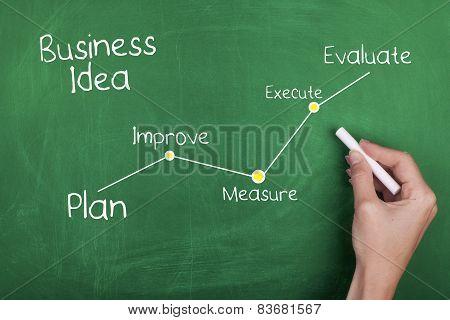Business Idea Development