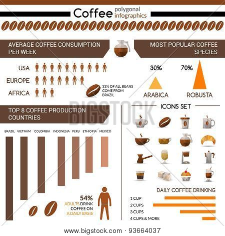 Coffee Production And Consumption Infographic