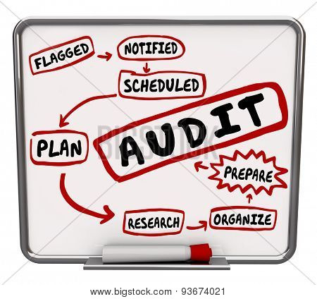 Audit steps drawn on a diagram on dry erase or message board showing process to prepare or get ready for financial review of your budget