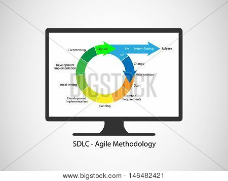 Concept of Software Development Life cycle, this vector demonstrates the different phases working together in an iterations