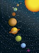 picture of uranus  - Illustration of solar system with sun and the planets - JPG