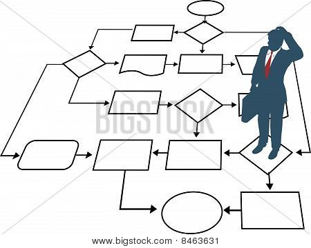 Business Man Decision Process Management Flowchart