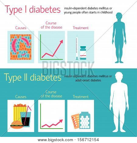 Diabetes Vector illustration Poster of the difference between the two types of diabetes Flat design