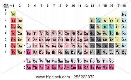 Periodic Table Chart Column Periodic