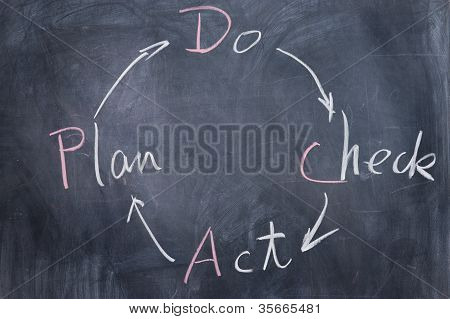 Chalkboard Writing - Pdca