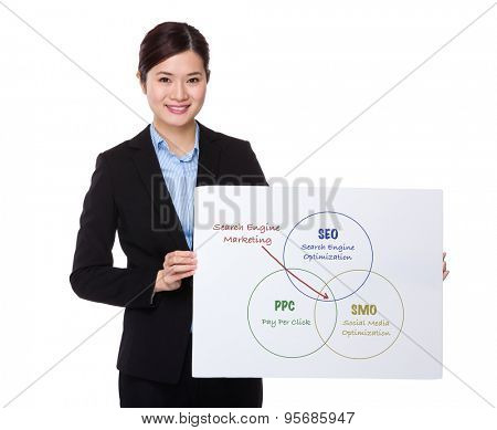 Businesswoman showing a white board with search engine marketing concept