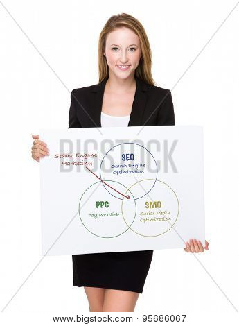 Businesswoman show a white poster with search engine marketing concept