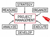 stock photo of execution  - Project Management flow chart with red marker on white paper - JPG