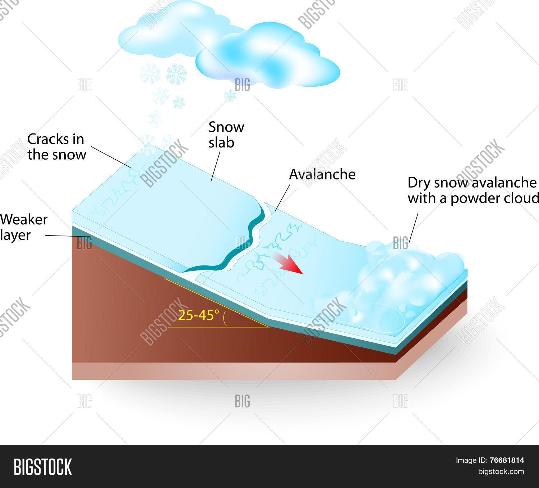 snow avalanche Vector diagram Stock Vector & Stock Photos | Bigstock