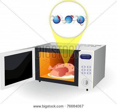 microwave oven and water molecules