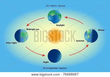 Earth revolve
