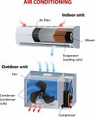 stock photo of convection  - room air conditioner - JPG
