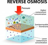 stock photo of membrane  - Pressure is applied to the contaminated water forcing water molecules through the membrane - JPG
