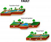 pic of lithosphere  - types of geological faults - JPG
