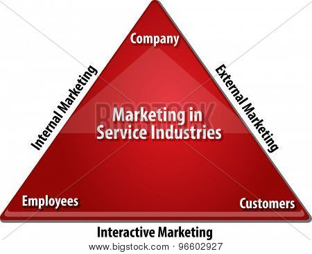 business strategy concept infographic diagram illustration of Marketing in Service industries types