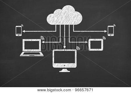 Cloud Computing on Blackboard