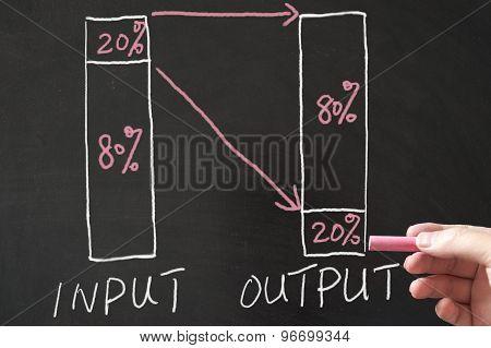 80 - 20 Percent Rule