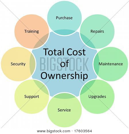 Total Cost of Ownership business diagram management chart illustration