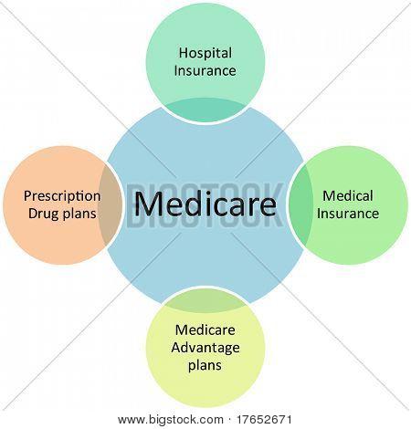 Medicare business diagram management strategy concept chart illustration