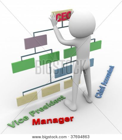 3D Man And Organizational Cha