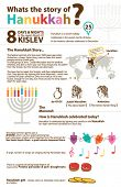 pic of dreidel  - Info graphic Hanukkah jewish holiday - JPG