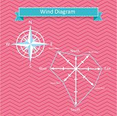 stock photo of wind-rose  - wind rose diagram and compass vector with north - JPG