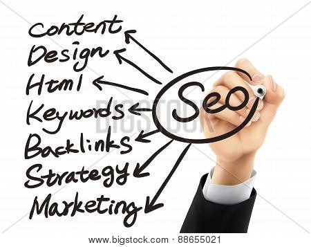 Seo Concept Written By 3D Hand