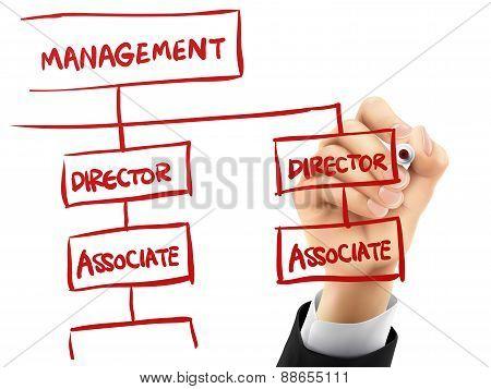 Management Concept Written By 3D Hand
