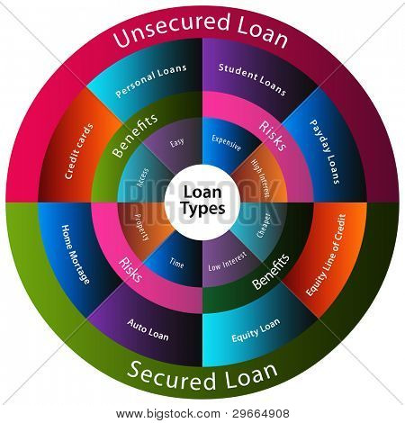An image of a different types of loans.